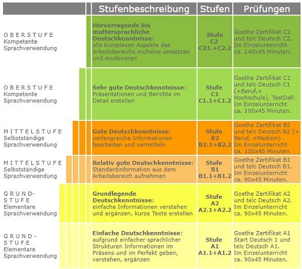 Niveaustufen bei Deutschkursen Deutsch als Fremdsprache